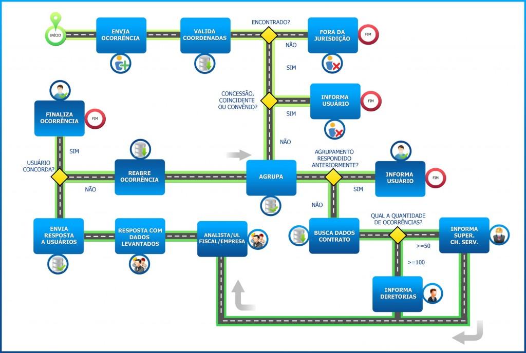 DNIT 3 1024x688 DNIT cria sistema georreferenciado de comunicação para usuários de rodovias federais