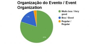 Organização do evento - connect