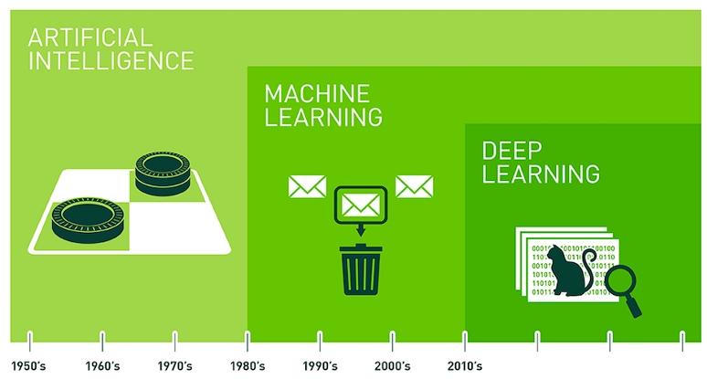 ia ml dl Artigo: O que acontece quando Geo encontra inteligência artificial?