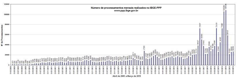 numeros do ibge ppp IBGE PPP completa 10 anos e solicita comentários dos usuários